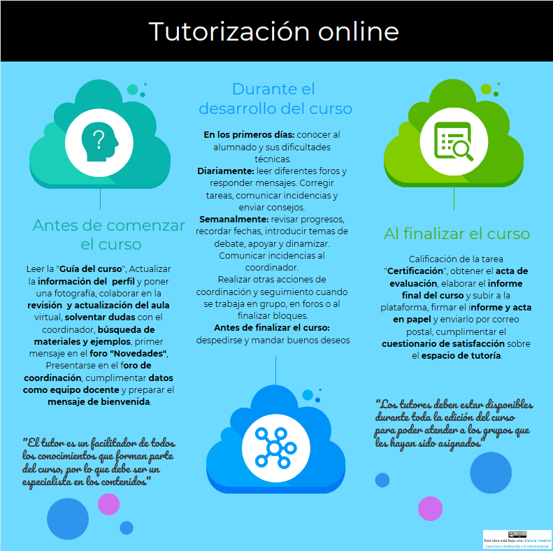 Infografía tutoria en red.png